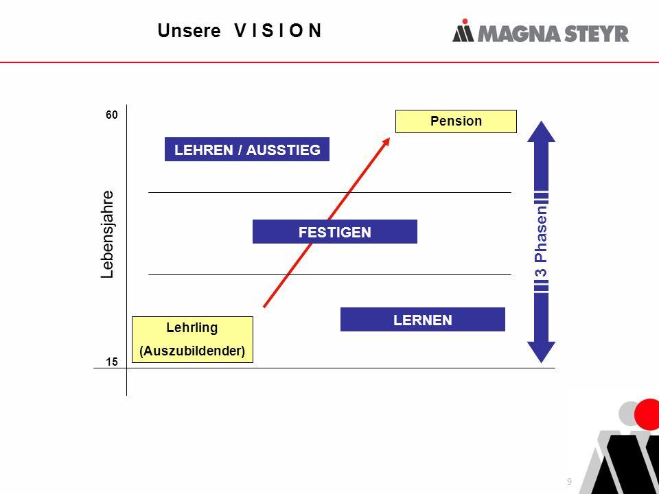 Unsere V I S I O N Lebensjahre 3 Phasen LEHREN / AUSSTIEG FESTIGEN
