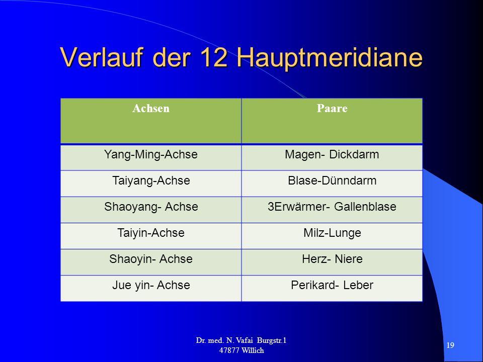 Verlauf der 12 Hauptmeridiane