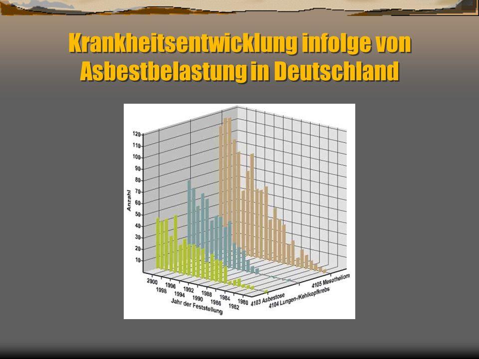 Krankheitsentwicklung infolge von Asbestbelastung in Deutschland