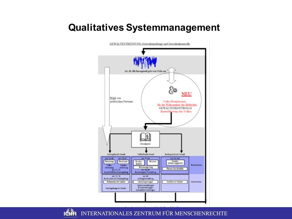 Qualitatives Systemmanagement