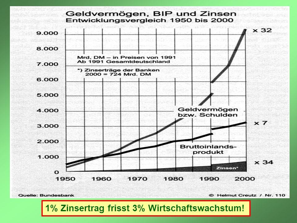 1% Zinsertrag frisst 3% Wirtschaftswachstum!