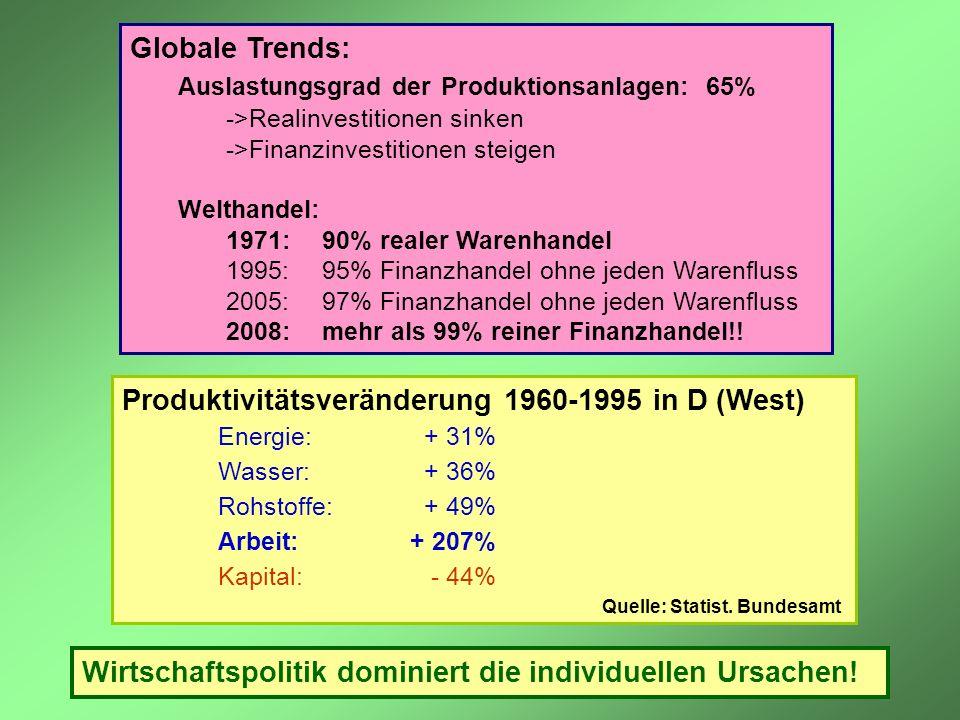 Produktivitätsveränderung 1960-1995 in D (West)