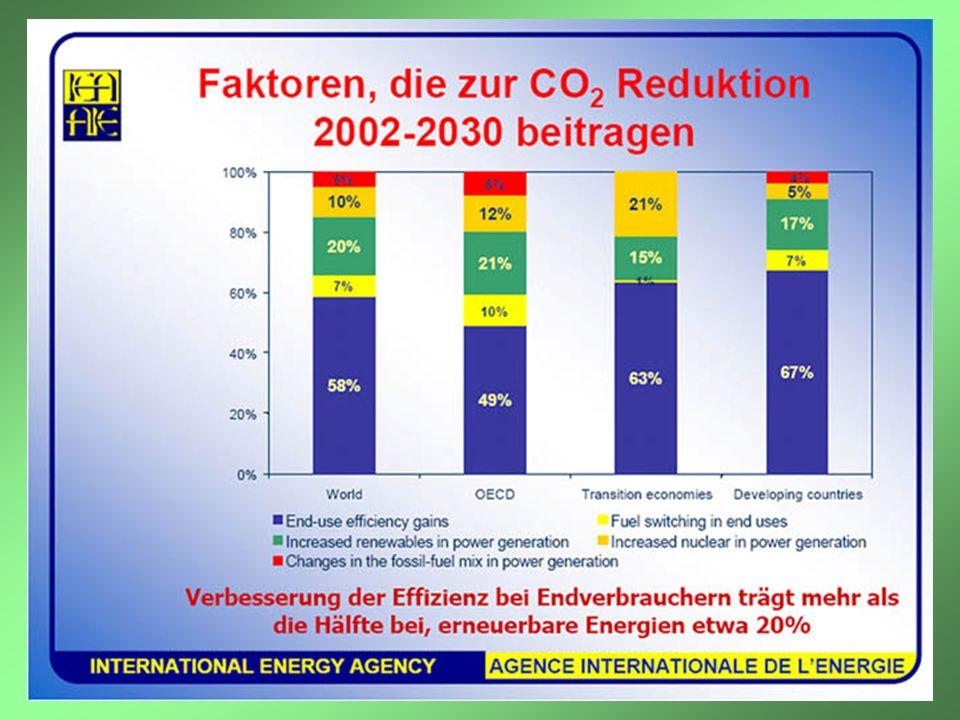 Es ist bemerkenswert, dass die in der öffentlichen Diskussion so stark im Vordergrund stehenden Alternativenergien zur CO2-Reduktion weltweit nur 20% beitragen können, während aus Einsparungen im Endverbrauch 60% kommen müssen.