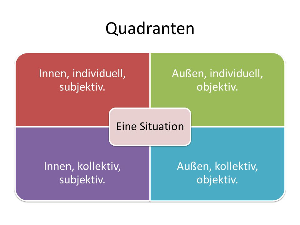 Quadranten Eine Situation Innen, individuell, subjektiv.