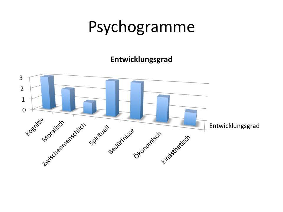 Psychogramme