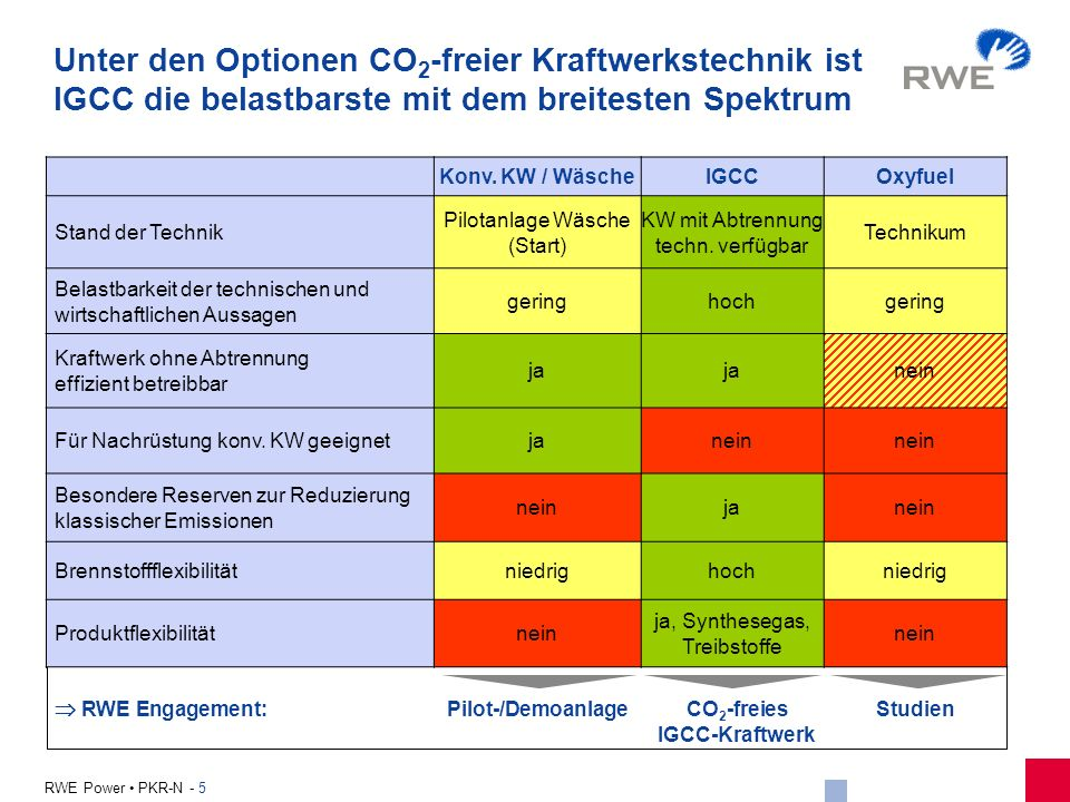 Unter den Optionen CO2-freier Kraftwerkstechnik ist IGCC die belastbarste mit dem breitesten Spektrum