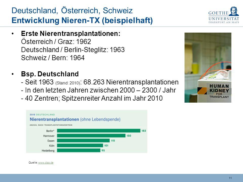 Deutschland, Österreich, Schweiz Entwicklung Nieren-TX (beispielhaft)