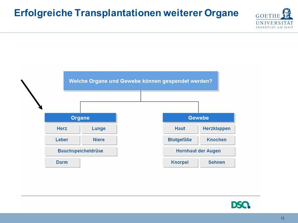 Erfolgreiche Transplantationen weiterer Organe