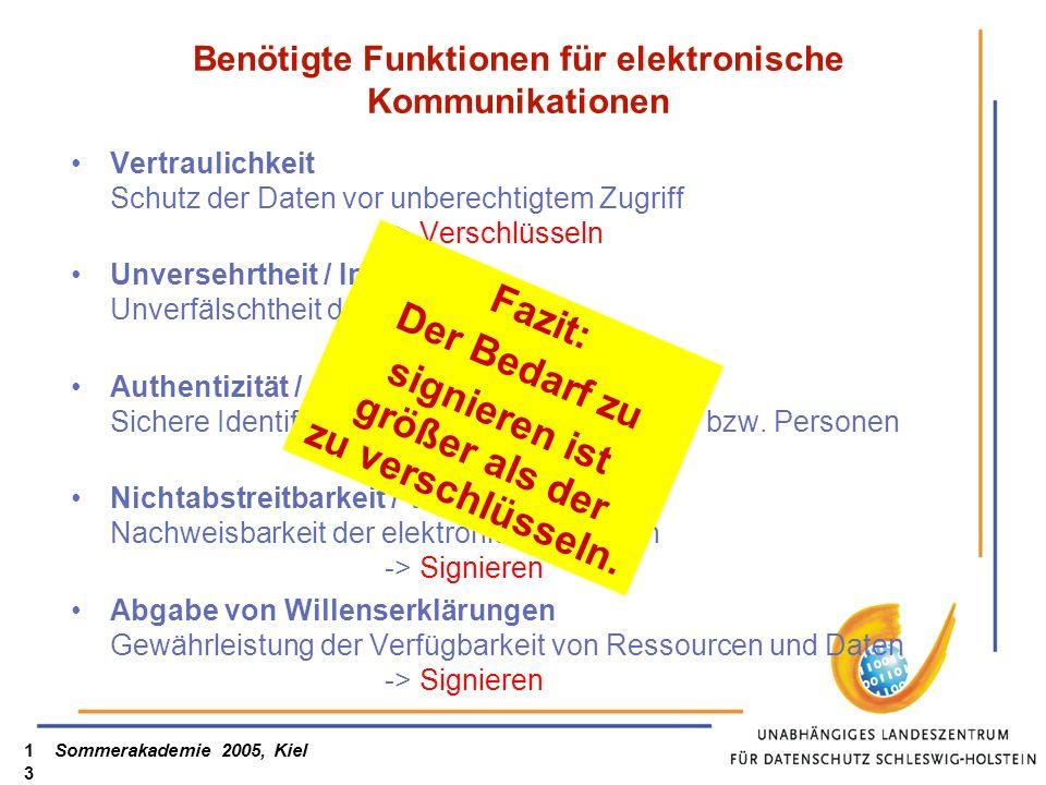 Benötigte Funktionen für elektronische Kommunikationen