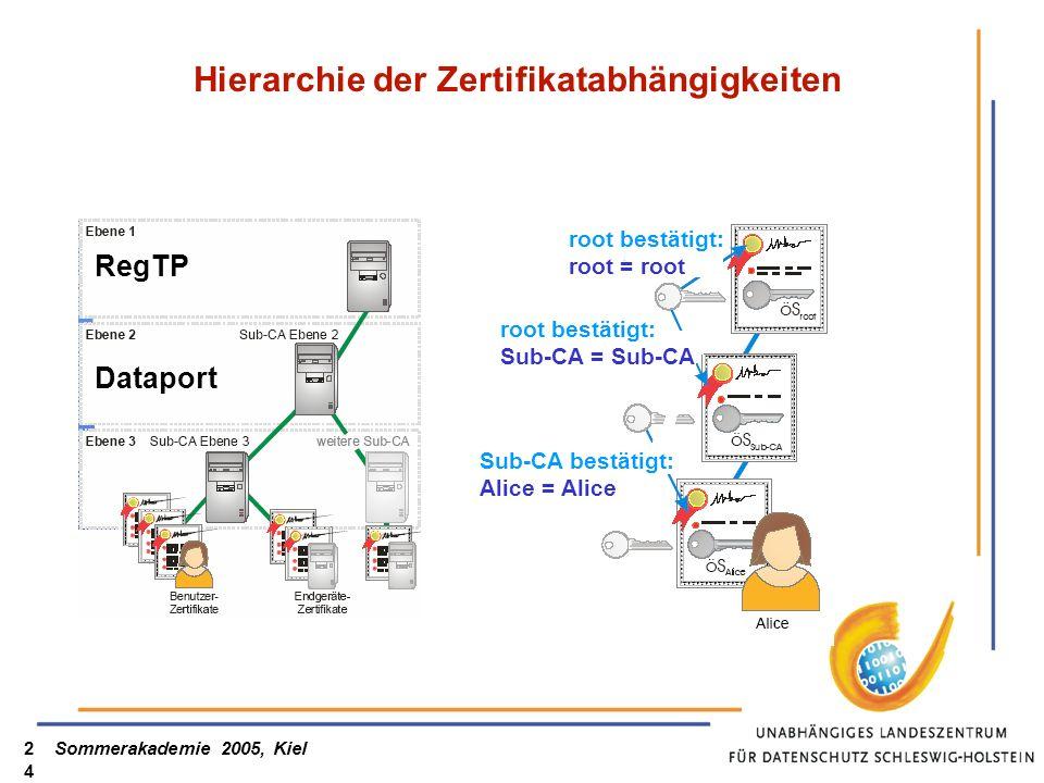 Hierarchie der Zertifikatabhängigkeiten