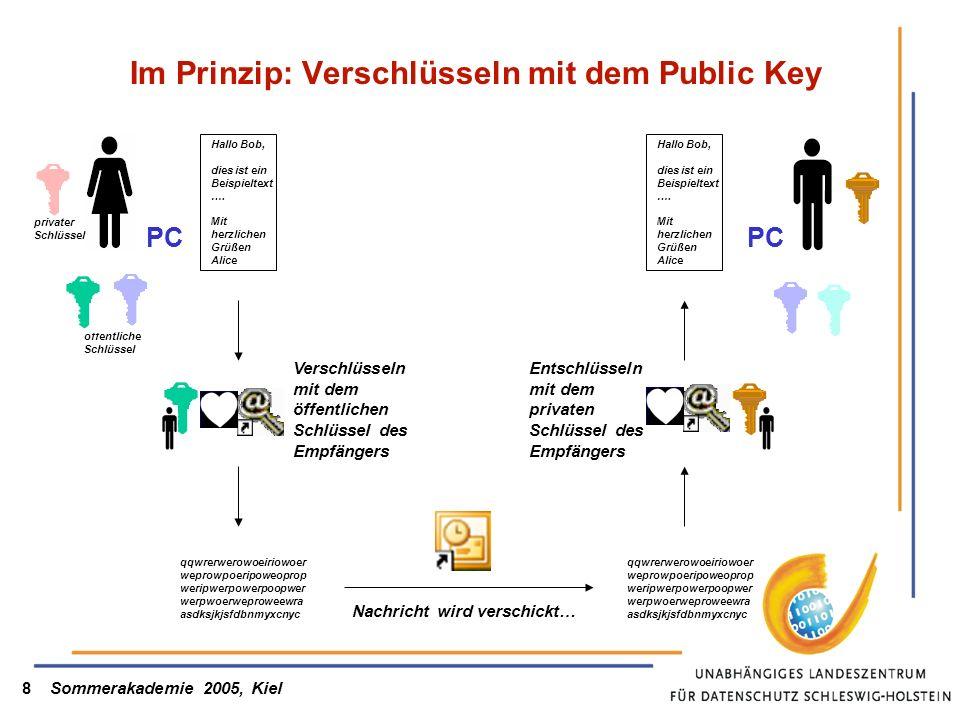 Im Prinzip: Verschlüsseln mit dem Public Key