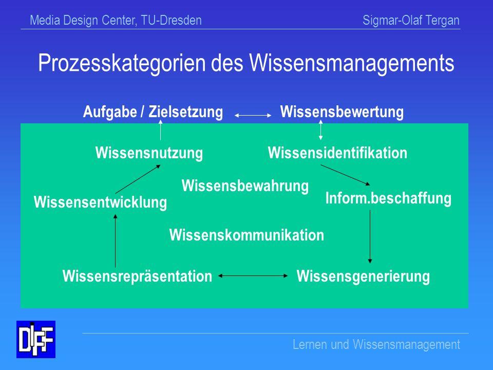 Prozesskategorien des Wissensmanagements