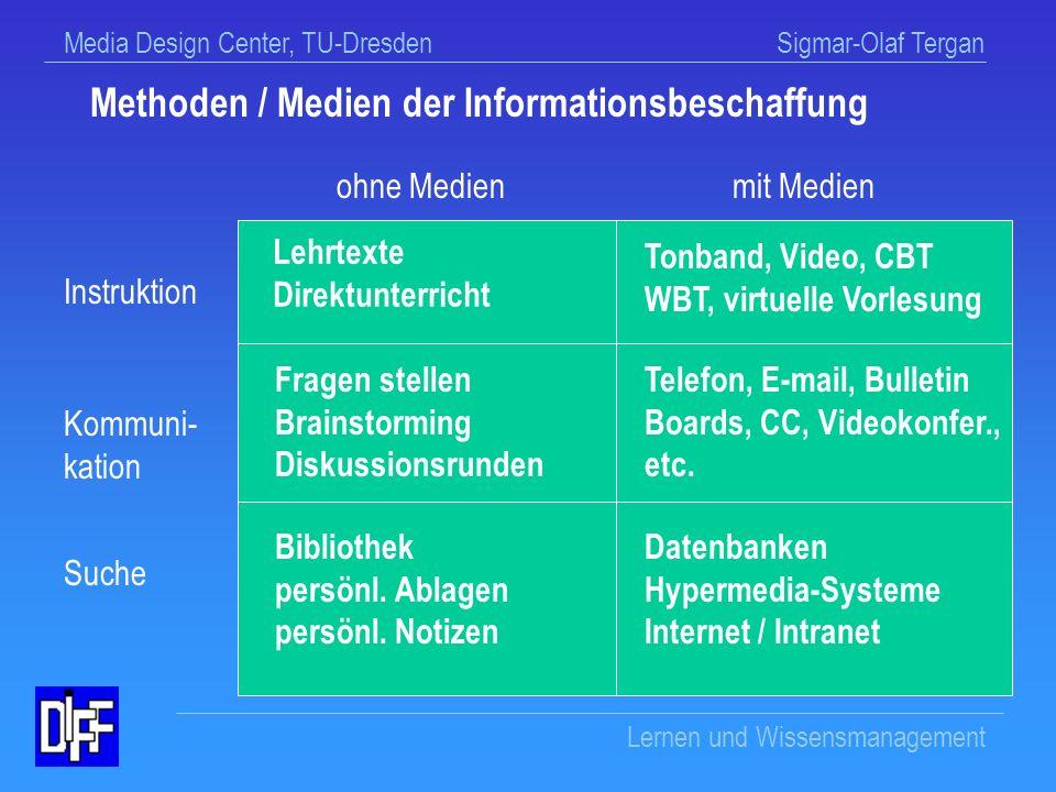 Methoden / Medien der Informationsbeschaffung