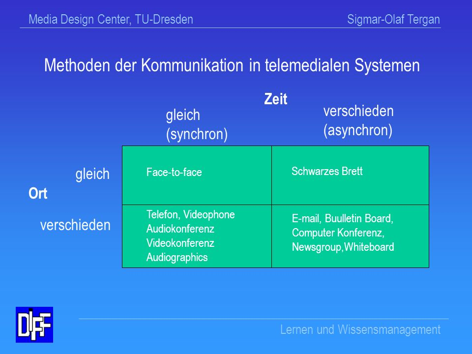 Methoden der Kommunikation in telemedialen Systemen