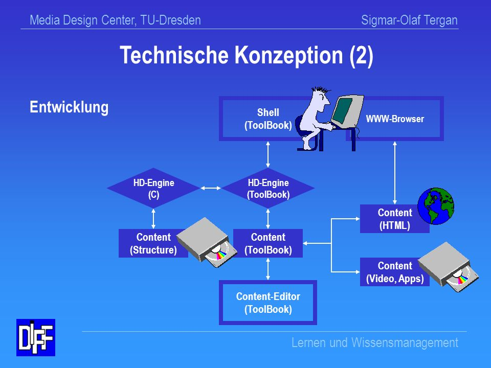 Technische Konzeption (2)