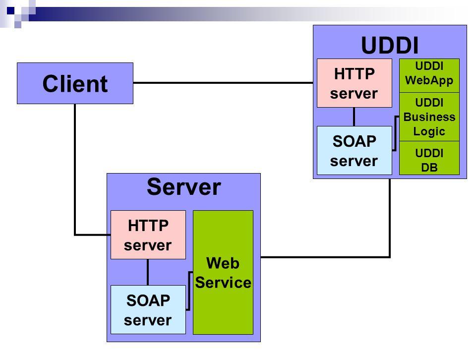 UDDI Client Server HTTP server SOAP HTTP server Web Service SOAP