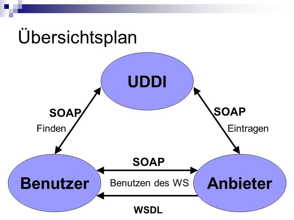 Übersichtsplan UDDI Benutzer Anbieter SOAP SOAP SOAP Finden Eintragen