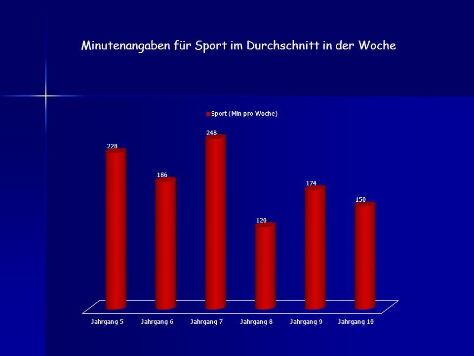 Minutenangaben für Sport im Durchschnitt in der Woche