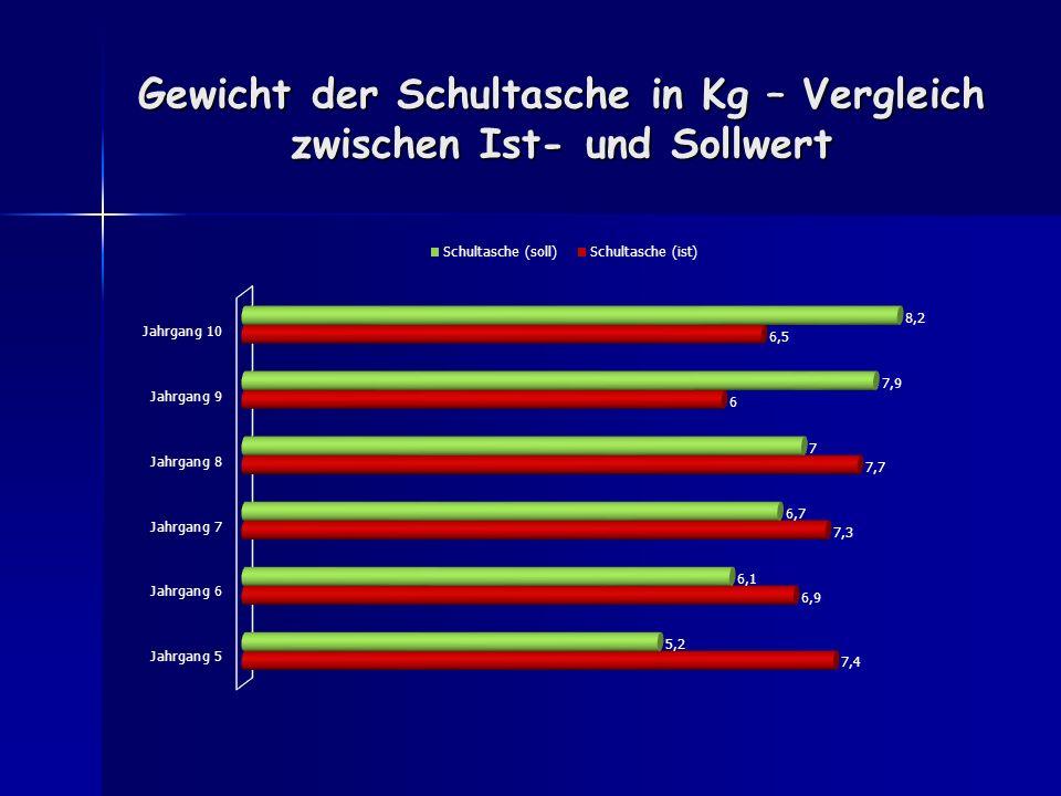 Gewicht der Schultasche in Kg – Vergleich zwischen Ist- und Sollwert
