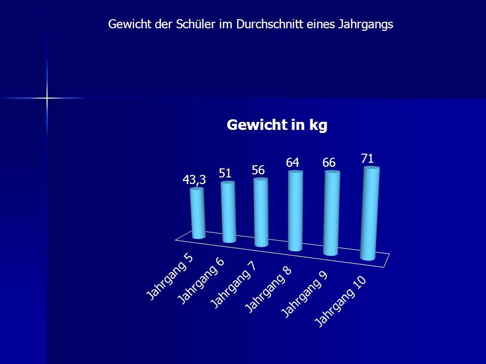 Gewicht der Schüler im Durchschnitt eines Jahrgangs