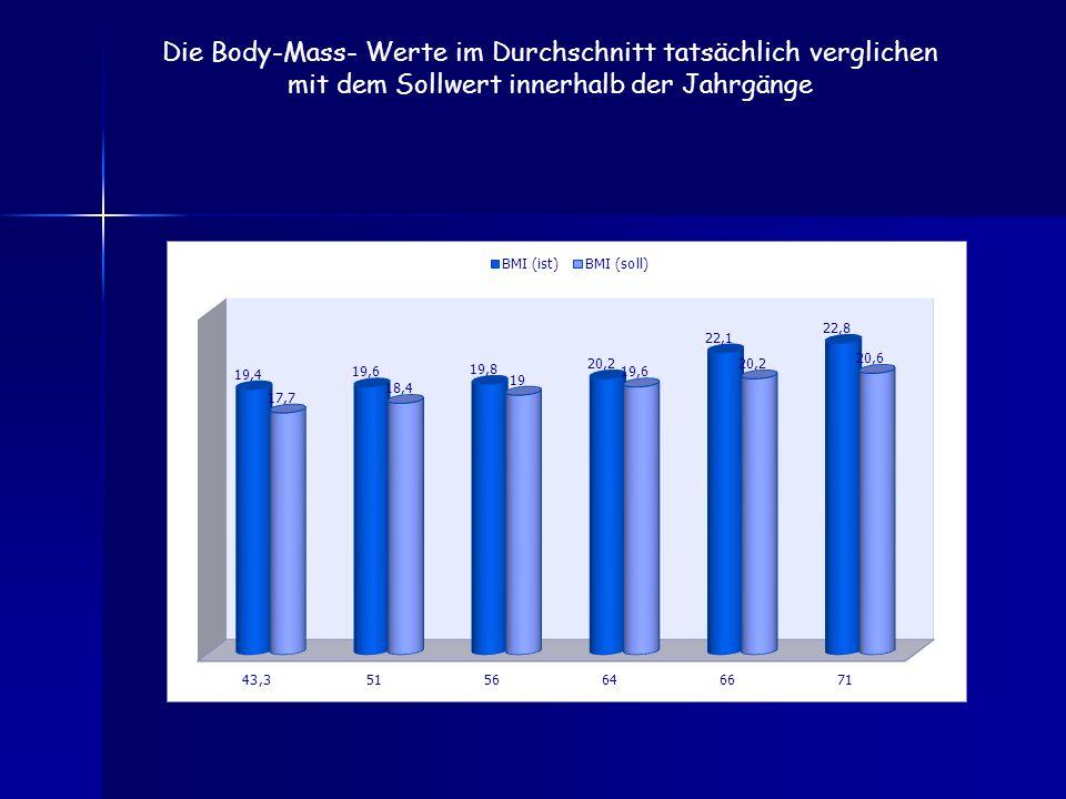Die Body-Mass- Werte im Durchschnitt tatsächlich verglichen mit dem Sollwert innerhalb der Jahrgänge