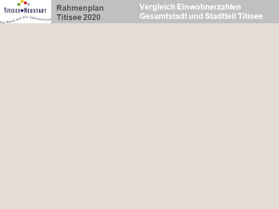 Vergleich Einwohnerzahlen Gesamtstadt und Stadtteil Titisee