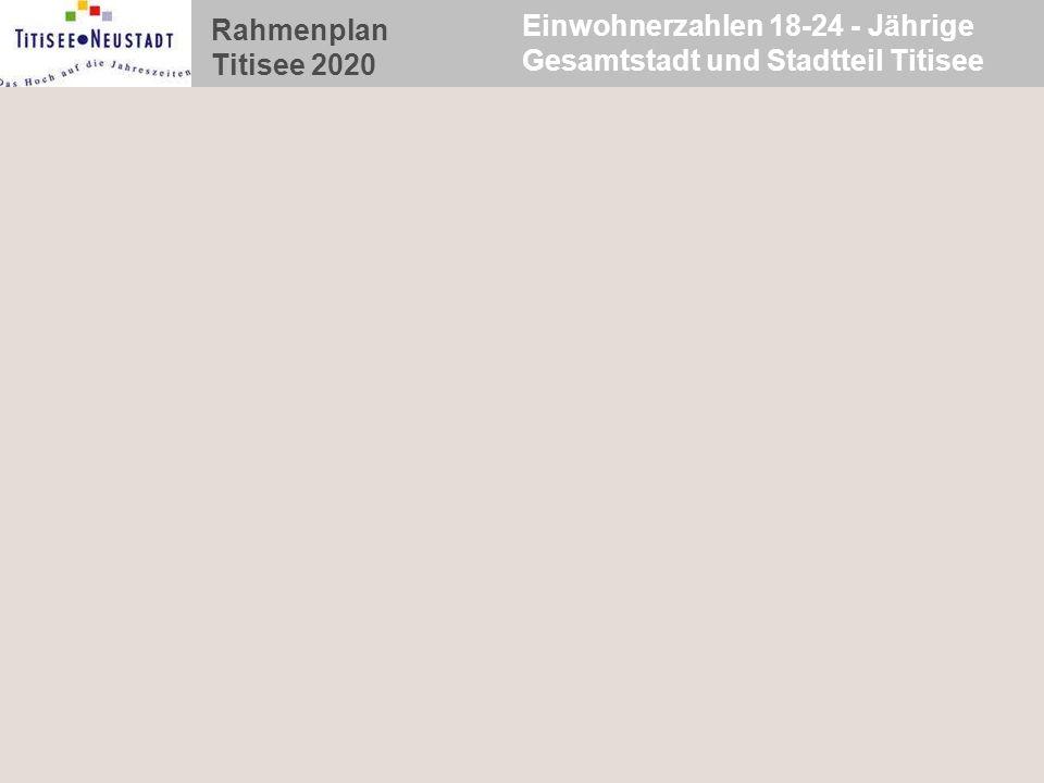 Einwohnerzahlen 18-24 - Jährige Gesamtstadt und Stadtteil Titisee