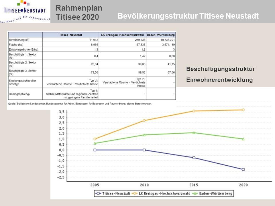 Bevölkerungsstruktur Titisee Neustadt