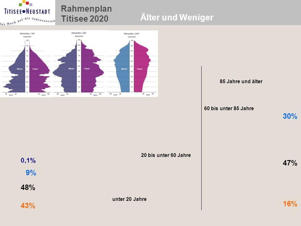 Älter und Weniger 30% 47% 9% 48% 16% 43% 0,1% Millionen