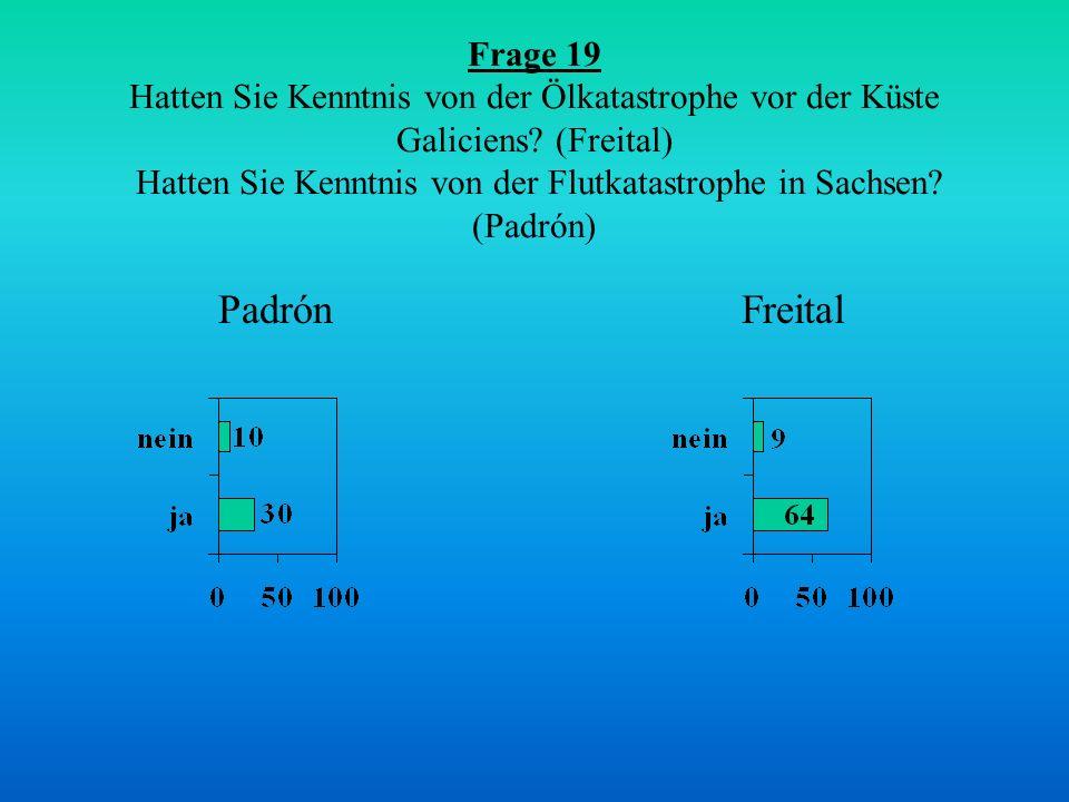Frage 19 Hatten Sie Kenntnis von der Ölkatastrophe vor der Küste Galiciens (Freital) Hatten Sie Kenntnis von der Flutkatastrophe in Sachsen (Padrón)