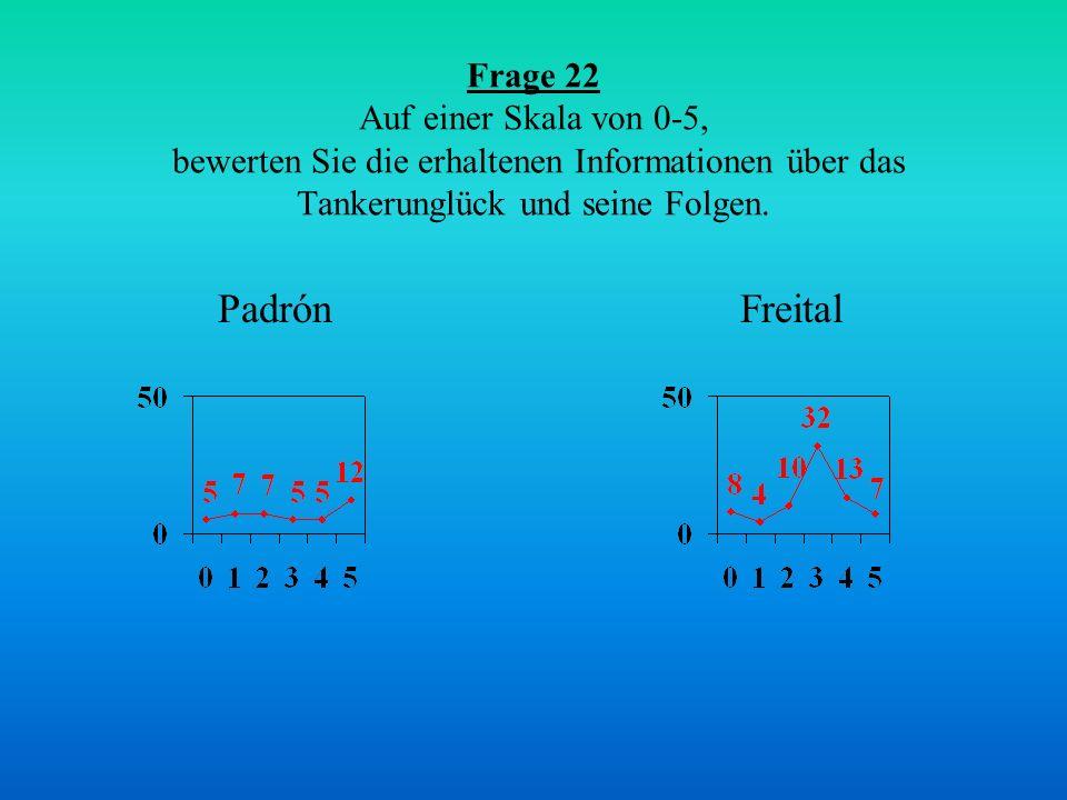Frage 22 Auf einer Skala von 0-5, bewerten Sie die erhaltenen Informationen über das Tankerunglück und seine Folgen.