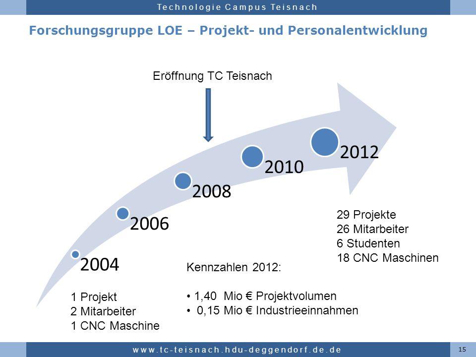 Forschungsgruppe LOE – Projekt- und Personalentwicklung