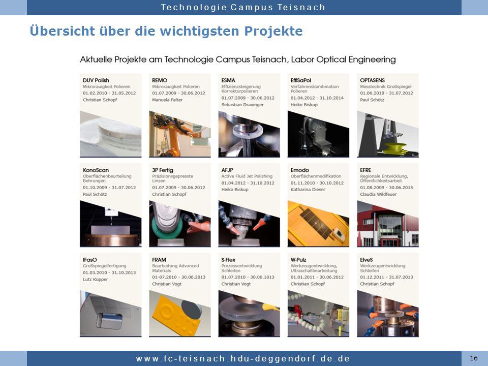 Übersicht über die wichtigsten Projekte