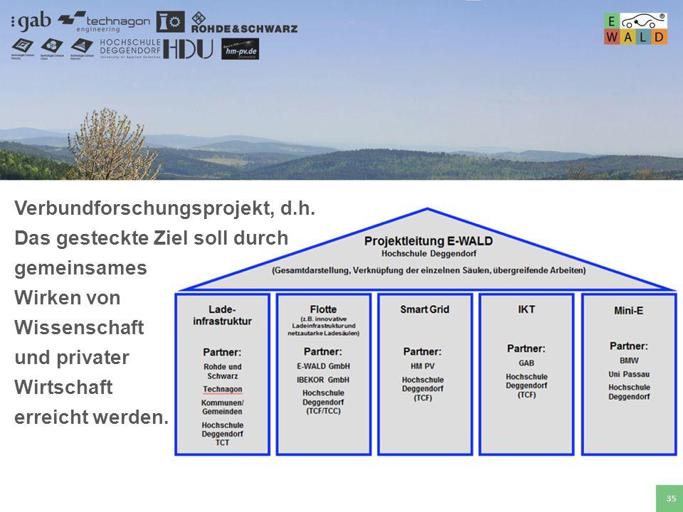 Verbundforschungsprojekt, d.h.
