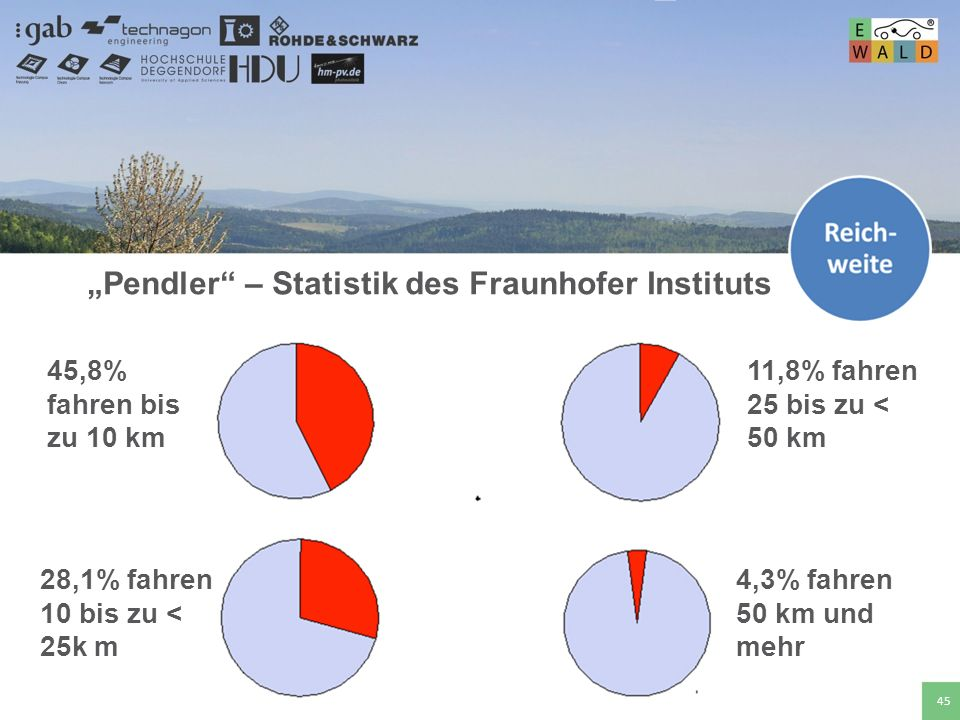 """Pendler – Statistik des Fraunhofer Instituts"