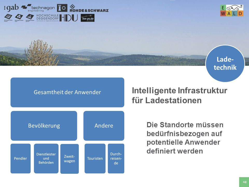 Intelligente Infrastruktur für Ladestationen
