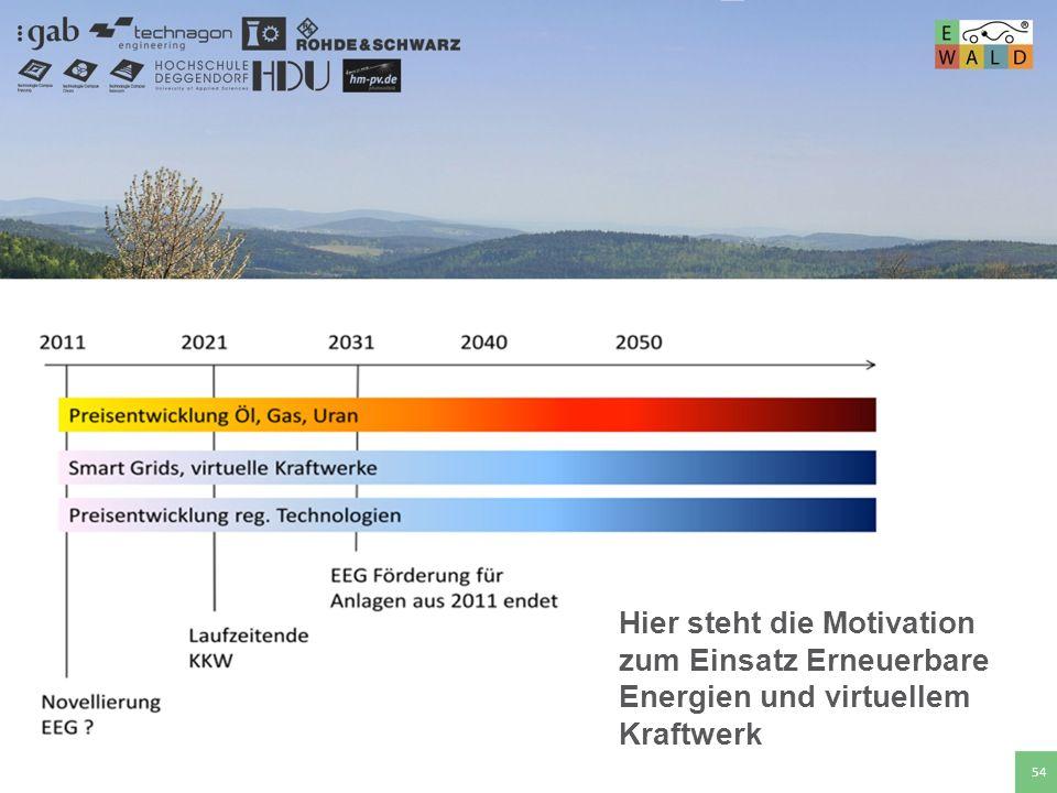 Hier steht die Motivation zum Einsatz Erneuerbare Energien und virtuellem Kraftwerk