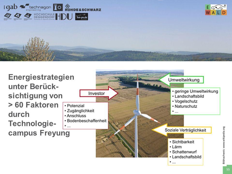 Energiestrategien unter Berück-sichtigung von > 60 Faktoren durch Technologie-campus Freyung
