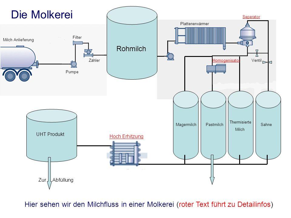 Die Molkerei Seperator. Plattenerwärmer. Filter. Milch Anlieferung. Rohmilch. Zähler. Homogenisator.