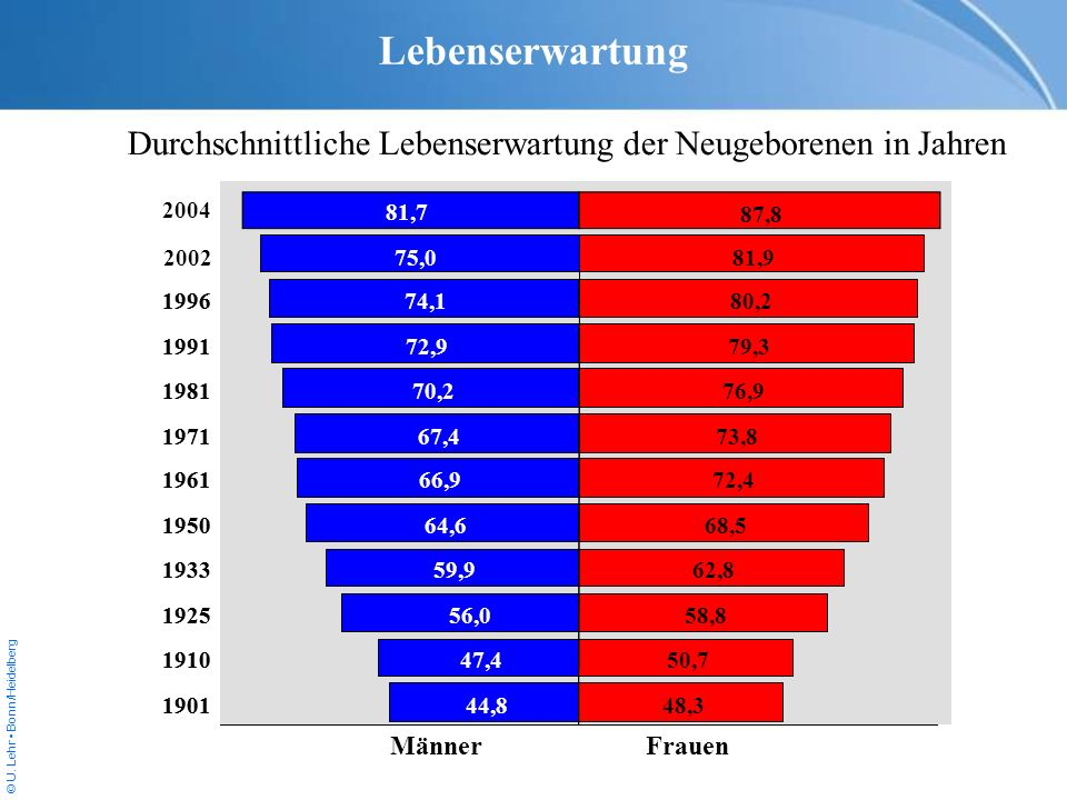 Lebenserwartung Durchschnittliche Lebenserwartung der Neugeborenen in Jahren. 2004. 81,7. 87,8. 2002.