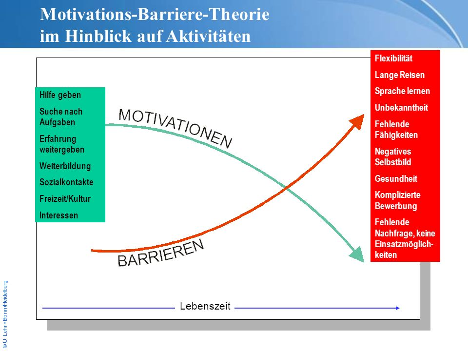 Motivations-Barriere-Theorie im Hinblick auf Aktivitäten