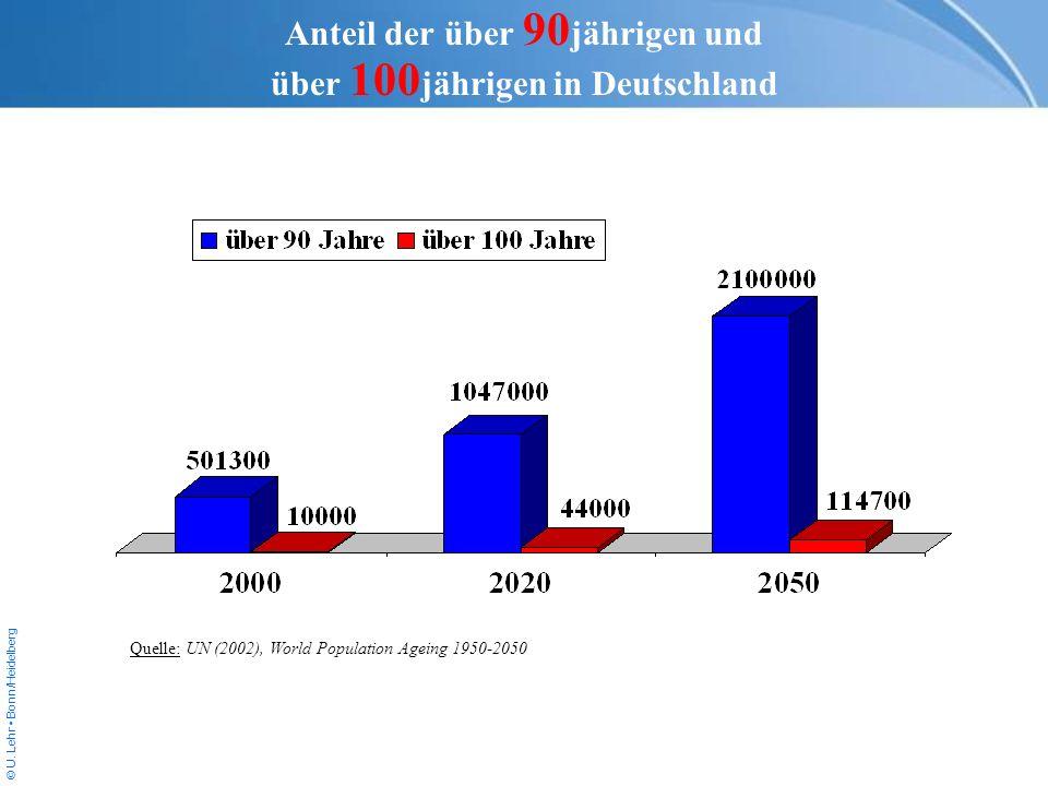 Anteil der über 90jährigen und über 100jährigen in Deutschland