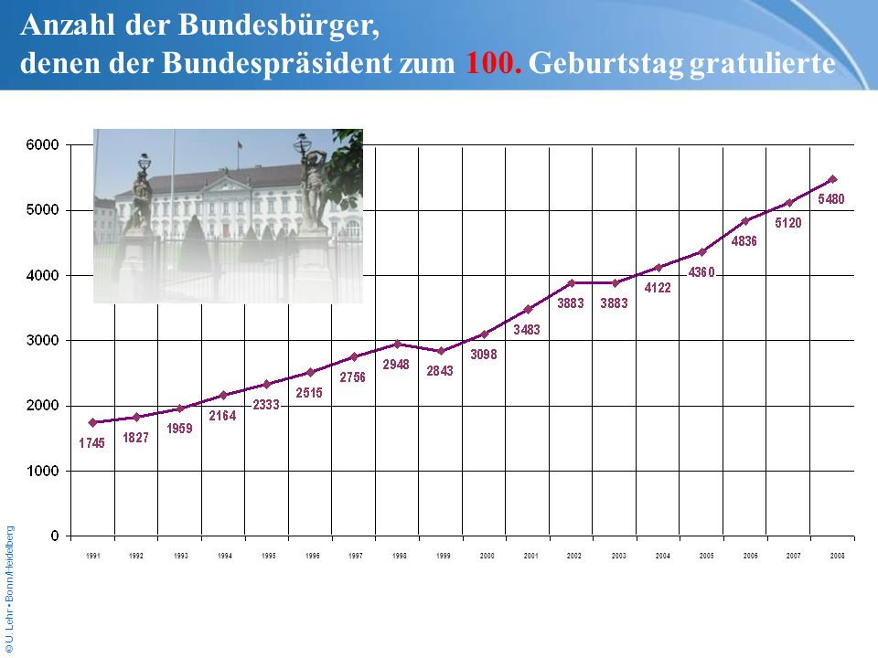 Anzahl der Bundesbürger,