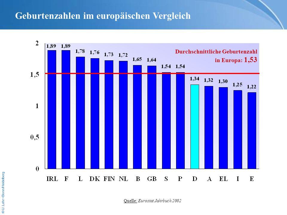 Geburtenzahlen im europäischen Vergleich