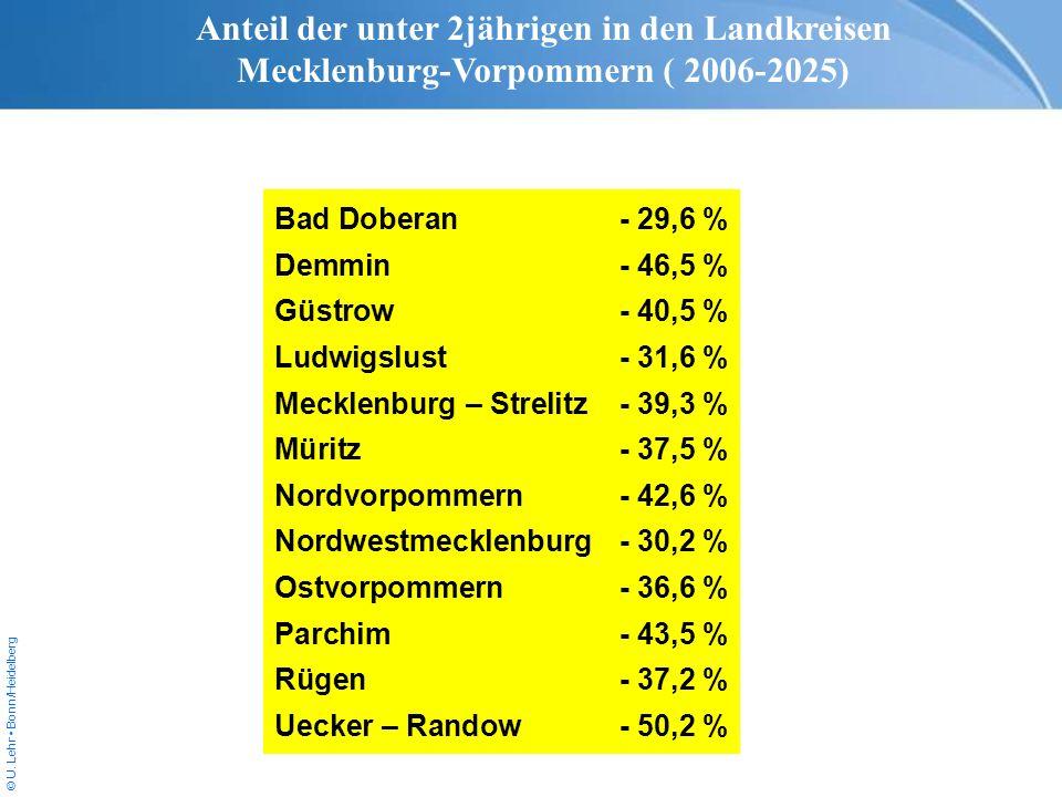 Anteil der unter 2jährigen in den Landkreisen Mecklenburg-Vorpommern ( 2006-2025)