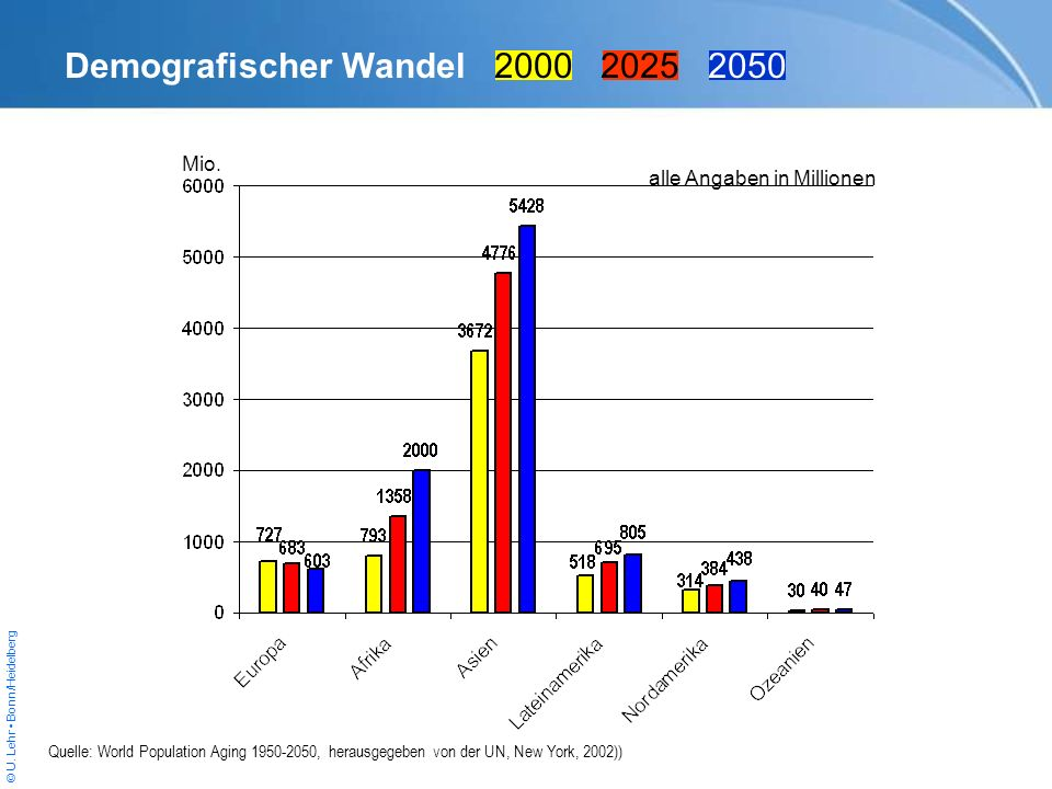 Demografischer Wandel 2000 2025 2050