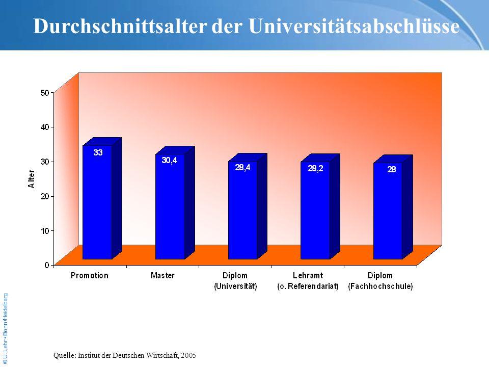 Durchschnittsalter der Universitätsabschlüsse