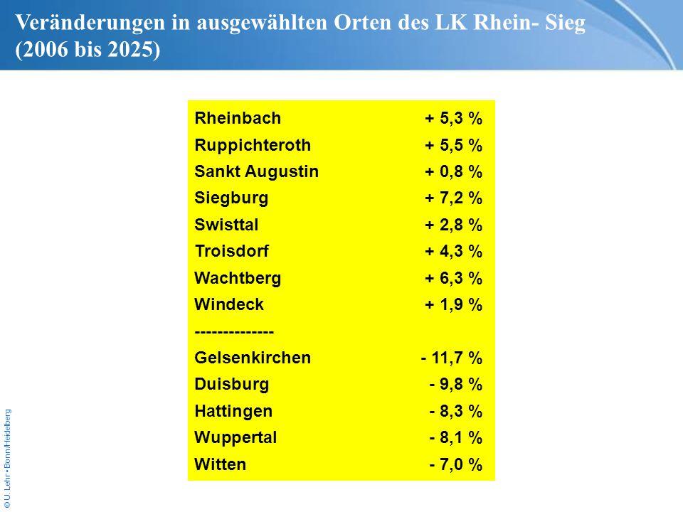 Veränderungen in ausgewählten Orten des LK Rhein- Sieg (2006 bis 2025)