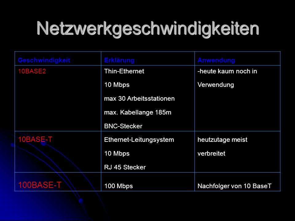 Netzwerkgeschwindigkeiten