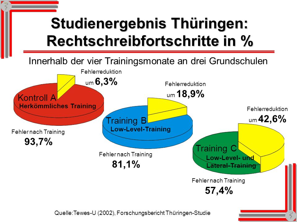 Studienergebnis Thüringen: Rechtschreibfortschritte in %
